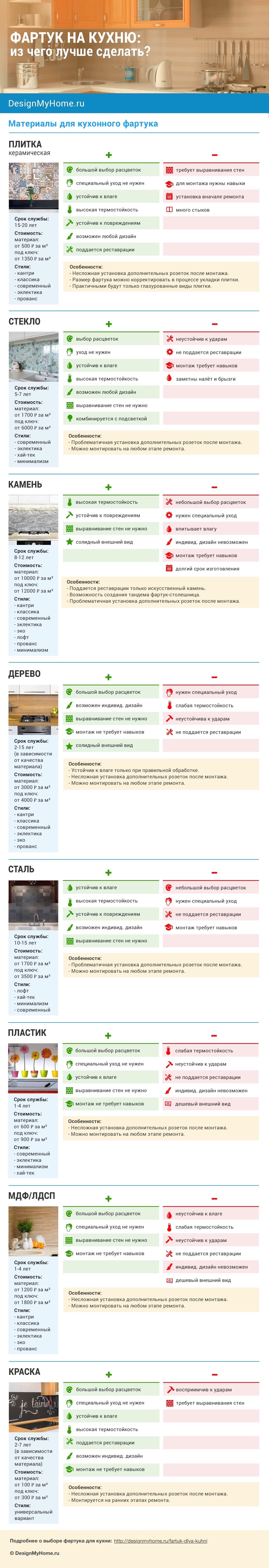 Фартук для кухни - Инфографика