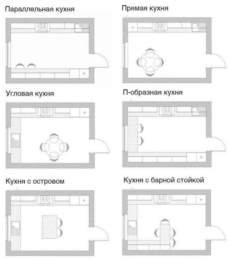 Разновидности планировки кухни