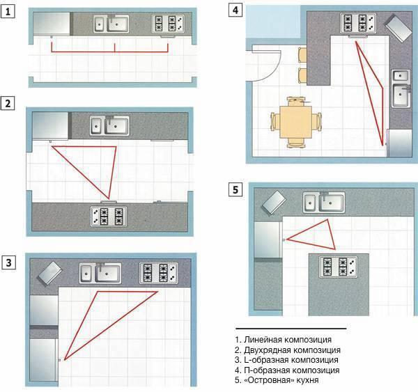 Правило рабочего треугольника в кухнях разной планировки