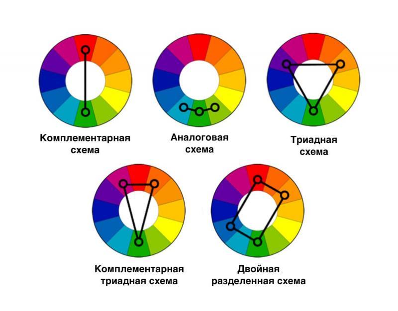 Круг Иттена (схемы)