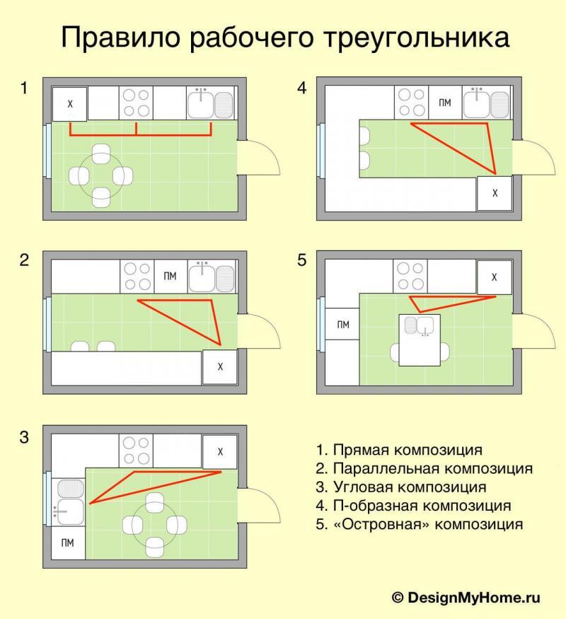 Правило рабочего треугольника (схема)